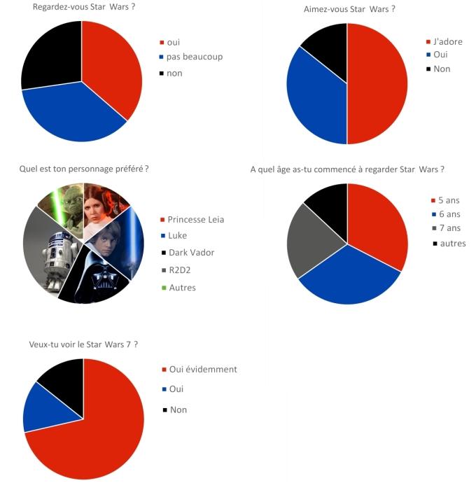 sondage star wars