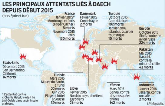 LP Infographie. Dans Le Parisien du 15 janvier (donc avant les attentats de Bruxelles)