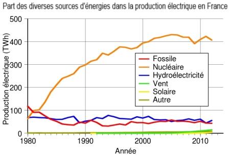 production-electrique