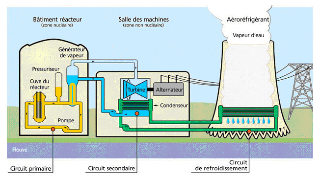 schema-centrale-nucleaire-1