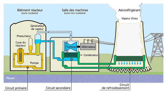 schema-centrale-nucleaire-1